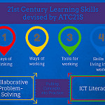 21st Century Learning Skills devised by ATC21S by mrkrndvs