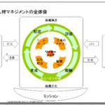 jinzai_management_zentai